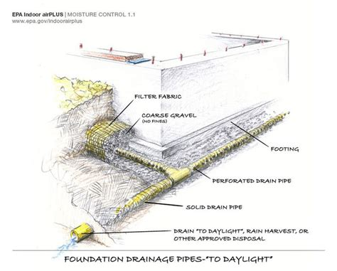 20 best residential drainage images on foundation foundation drainage and garden