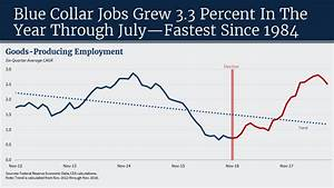 Trump Economy Growth Chart Fact Check Is Trump Or Obama Behind Booming Economy Npr