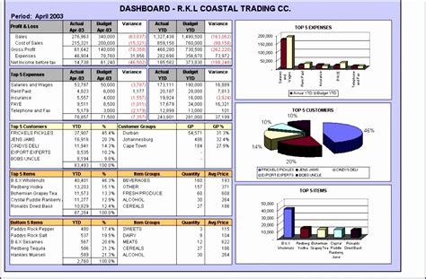excel  dashboard template exceltemplates