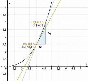 Mittlere änderungsrate Berechnen : das tangentenproblem ~ Themetempest.com Abrechnung