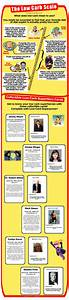 Infographic  Low Carb Guru Guide