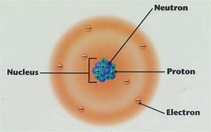 Democritus Atomic Theory Model