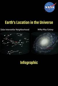 Earth U0026 39 S Location In The Universe Infographic  Download And