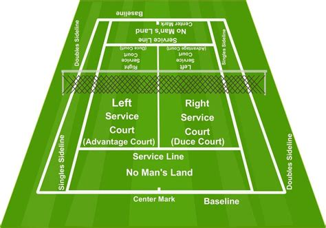 tennis court diagrams tennis court tennis court