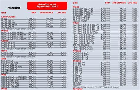new mazda price list mazda cars philippines price list auto search autos post