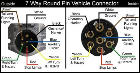 Image result for 7 way plug wiring diagram