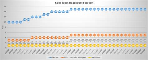 forecast  sales team headcount  scaling