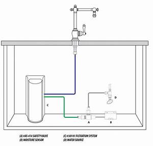 Waterstone Water Filtration Under Sink System 3000