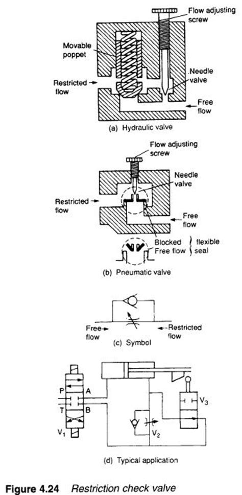 Hydraulic Restriction check valves | Hydraulic Valve