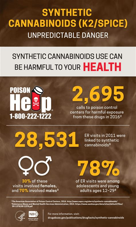synthetic cannabinoids kspice unpredictable danger