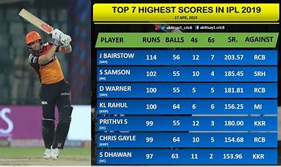 Ipl Highlights Week Highest Exciting Scores Indian