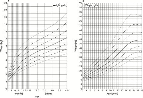 Weight Chart For Boys Learn How To Calculate Your Childs