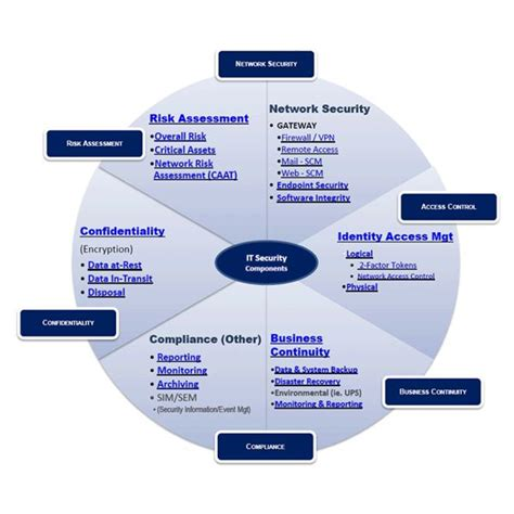 Network Security Administrator Responsibilities  Major. Best Colleges For Industrial Design. Online Certification Programs Free. Pharmacist Letter Continuing Education. Visual Merchandising Schools. Fixed Immediate Annuity Vmware Single Sign On. Smart Notebook Teacher Resources. Heavy Equipment Transport Custom Credit Line. Hostgator Vs Godaddy Hosting