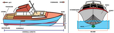 Fishing Boat Terms by Boat Illustrations With Basic Boat Terms Boats