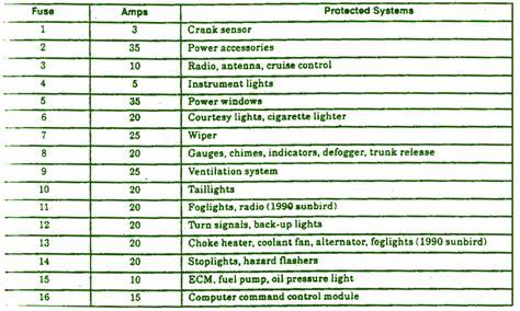 1990 Chevy Fuse Box by 1990 Chevrolet Cavalier Z24 Fuse Box Diagram Schematic
