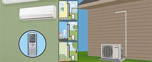Ac Alternatives To Cool Your Home