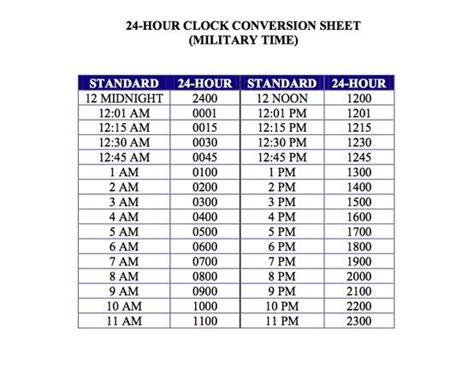 military time conversion chart isnt  interesting