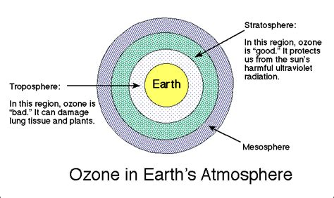 why is ozone an important form of oxygen untitled www odec ca