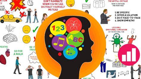 Daniel Goleman Emotional Intelligence The Mind Voyager