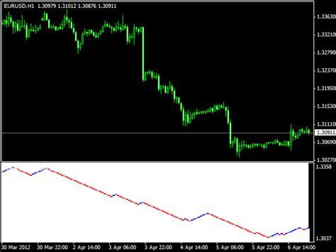 mt4 chart renko charts 187 free mt4 indicators mq4 ex4 187 best