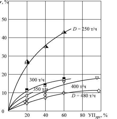 Способ снижения оксидов азота с рециркуляцией дымовых газов . статья в журнале молодой ученый