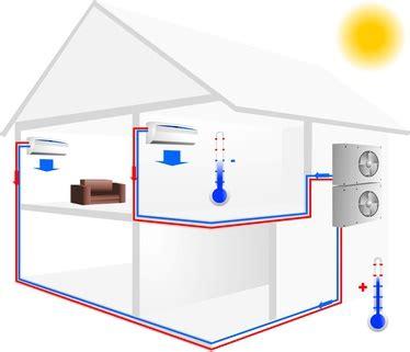Klimaanlage Fürs Haus by Split Klimaanlage Test 2019 Die 40 Besten Split Klimaanlagen