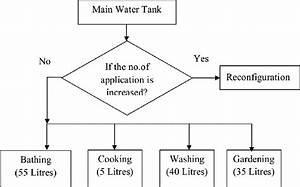 Proposed Method Of Water Distribution