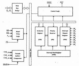 Microprocessor And Microcontroller  8259 Programmable