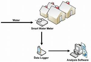 The Components Of A Typical Smart Water Meter Set