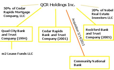 QCR Holdings: Increasing Scale, At A Discount - QCR ...