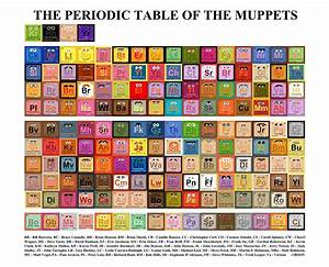 The Periodic Table Of Muppet Characters For Muppet Fans ...