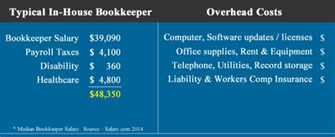 Bookkeeping Salary by Restaurant Bookkeeper Services New York