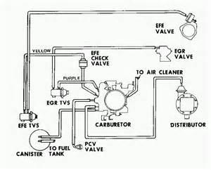 similiar chevy diagram keywords 1988 chevy 305 engine diagram image wiring diagram engine