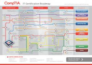 Comptia Certification Road Map