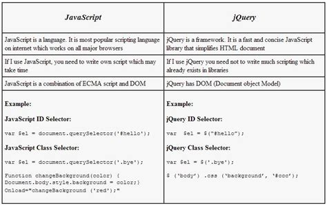 Javascript Vs Jquery A Quick Overview And Comparison
