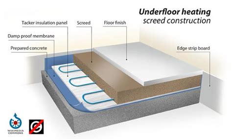 solid bed base floor screeding the screed scientist