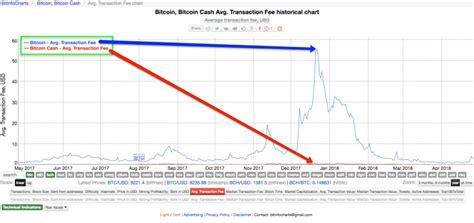 Ethereum beats bitcoin in transaction throughput. Bitcoin-vs-Bitcoin-Cash-Transaction-Fees - CoolWallet S