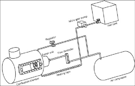 Schematic The Biocrude Oil Burner Setup Download