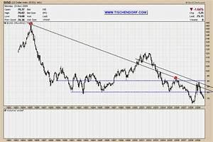 Currencies Usd Dollar Vs Euro