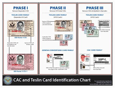 dod identification cards   include ssn