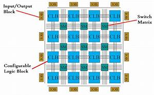 What Is Fpga  Introduction  Architecture  U0026 Programming Tools