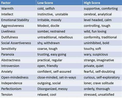 Handwriting analysis personality