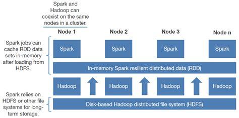 Hadoop and Spark: Friends or Foes? -- ADTmag