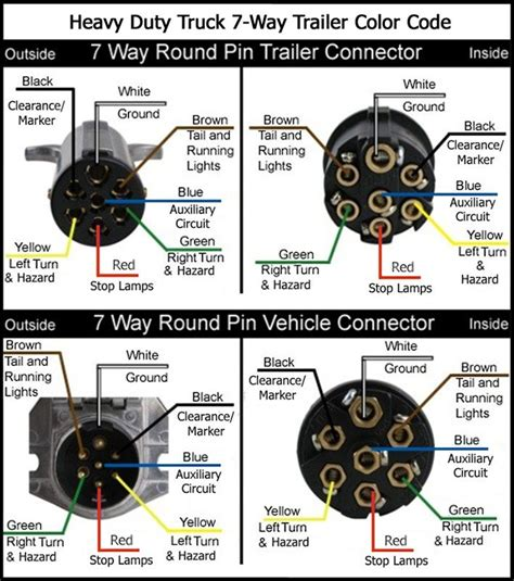 trailer light plug types wiring diagram for semi plug google search stuff