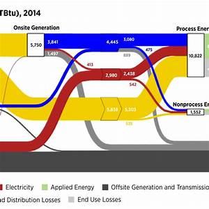 Energy Sankey Diagram 2010