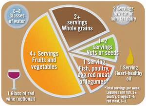 Mediterranean Diet Pyramid Chart Facts About Healthy Eating And Physical Activity