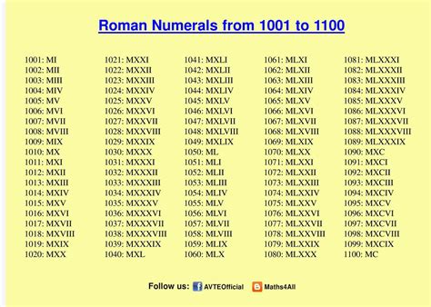 romans catalog phone number image gallery numeral numbers 1 20 image gallery number 1001