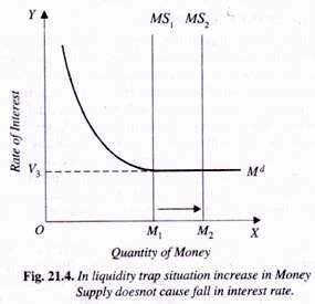 Keynesian Monetary Theory: Money, Income and Prices (With ...