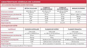 Placo Coupe Feu 1h : fiche savoir savoir tableau comparatif des cloisons le ~ Dailycaller-alerts.com Idées de Décoration