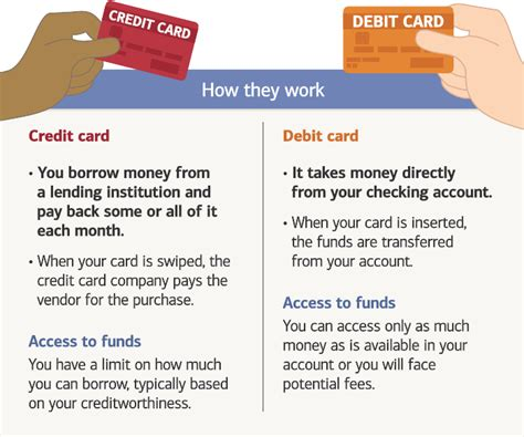 difference  credit  debit cards